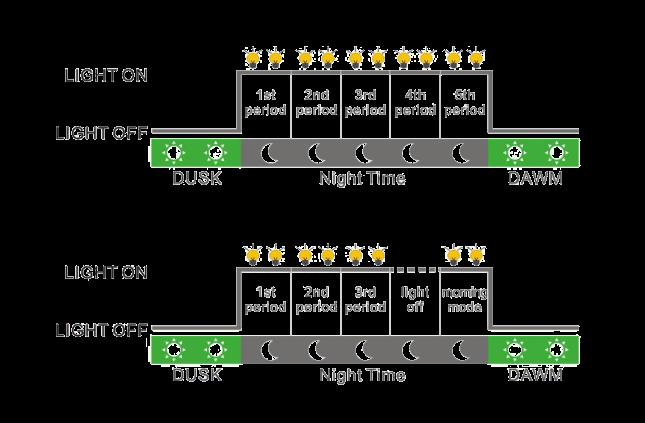 MPPT Street Light Controller - JWL ML-dimming